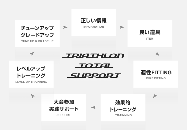 TRIATHLON TOTAL SUPPORT